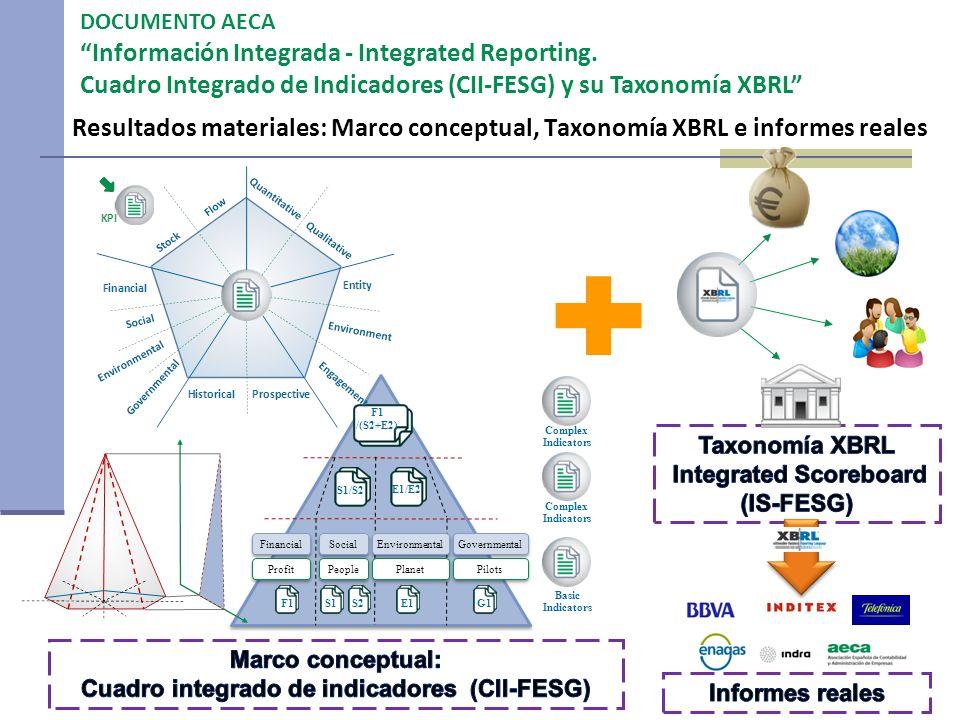 Resultados materiales: Marco conceptual, Taxonomía XBRL e informes reales Complex Indicators Basic Indicators F1S1S2E1G1 Financial Social Governmental