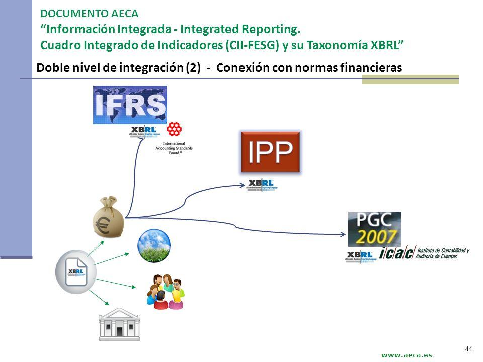 Doble nivel de integración (2) - Conexión con normas financieras DOCUMENTO AECA Información Integrada - Integrated Reporting. Cuadro Integrado de Indi