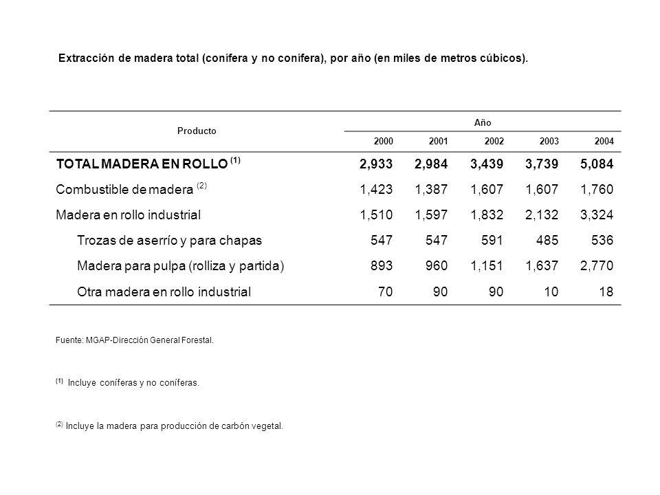 Extracción de madera total (conífera y no conífera), por año (en miles de metros cúbicos).