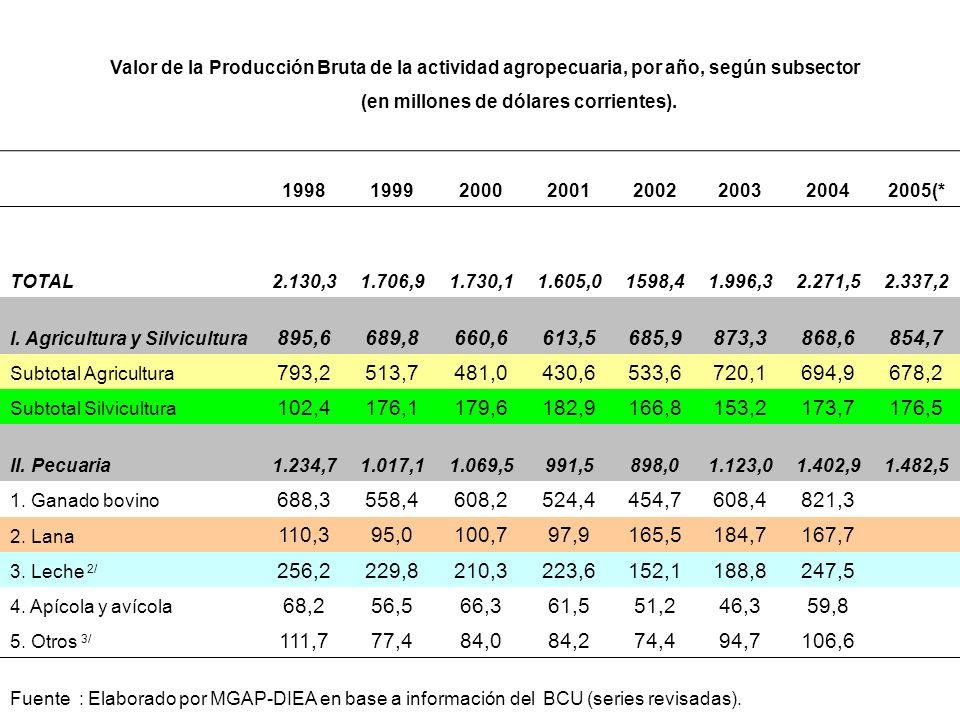 Valor de la Producción Bruta de la actividad agropecuaria, por año, según subsector (en millones de dólares corrientes).