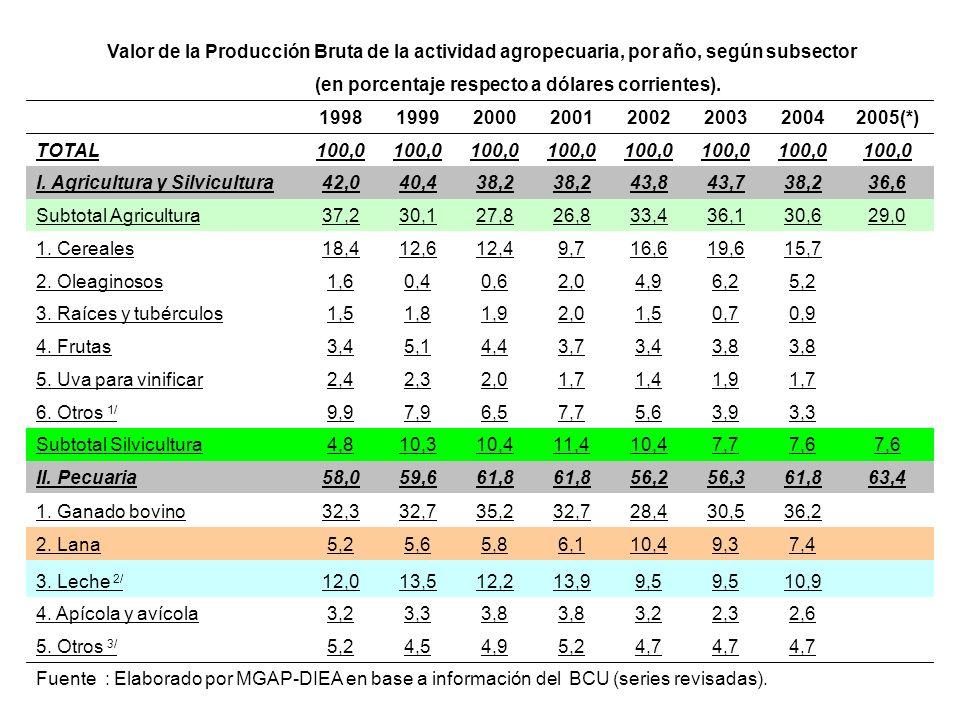 Valor de la Producción Bruta de la actividad agropecuaria, por año, según subsector (en porcentaje respecto a dólares corrientes).