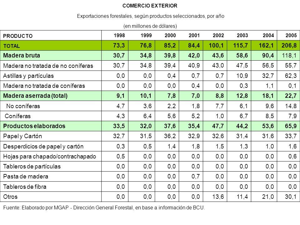 COMERCIO EXTERIOR Exportaciones forestales, según productos seleccionados, por año (en millones de dólares) PRODUCTO 19981999200020012002200320042005 TOTAL 73,376,885,284,4100,1115,7162,1206,8 Madera bruta 30,734,839,842,043,658,690,4118,1 Madera no tratada de no coníferas 30,734,839,440,943,047,556,555,7 Astillas y partículas 0,0 0,40,7 10,932,762,3 Madera no tratada de coníferas 0,0 0,40,00,31,10,1 Madera aserrada (total) 9,110,17,87,08,812,818,122,7 No coníferas 4,73,62,21,87,76,19,614,8 Coníferas 4,36,45,65,21,06,78,57,9 Productos elaborados 33,532,037,635,447,744,253,665,9 Papel y Cartón 32,731,536,232,932,631,431,633,7 Desperdicios de papel y cartón 0,30,51,41,81,51,31,01,6 Hojas para chapado/contrachapado 0,50,0 0,6 Tableros de partículas 0,0 Pasta de madera 0,0 0,70,0 Tableros de fibra 0,0 Otros 0,0 13,611,421,030,1 Fuente: Elaborado por MGAP - Dirección General Forestal, en base a información de BCU.