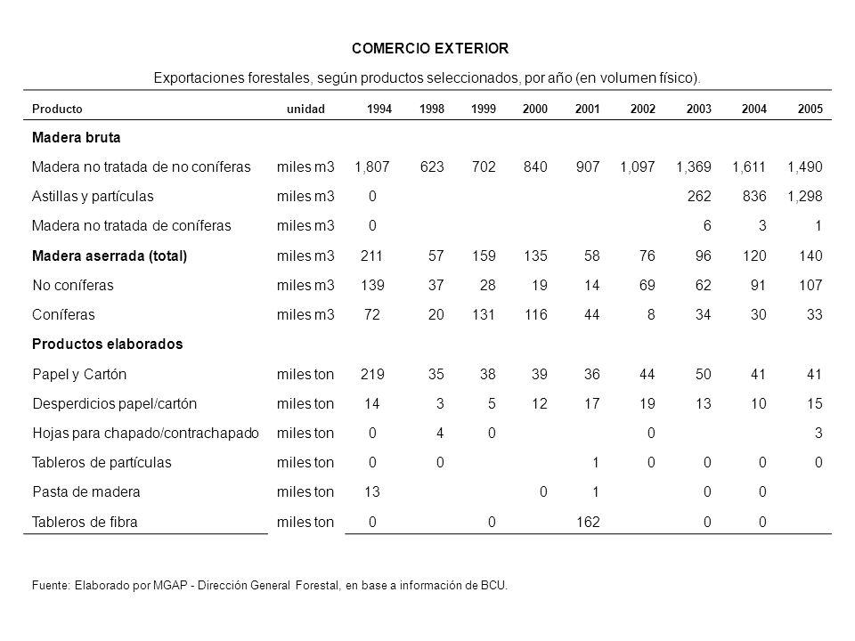 COMERCIO EXTERIOR Exportaciones forestales, según productos seleccionados, por año (en volumen físico).