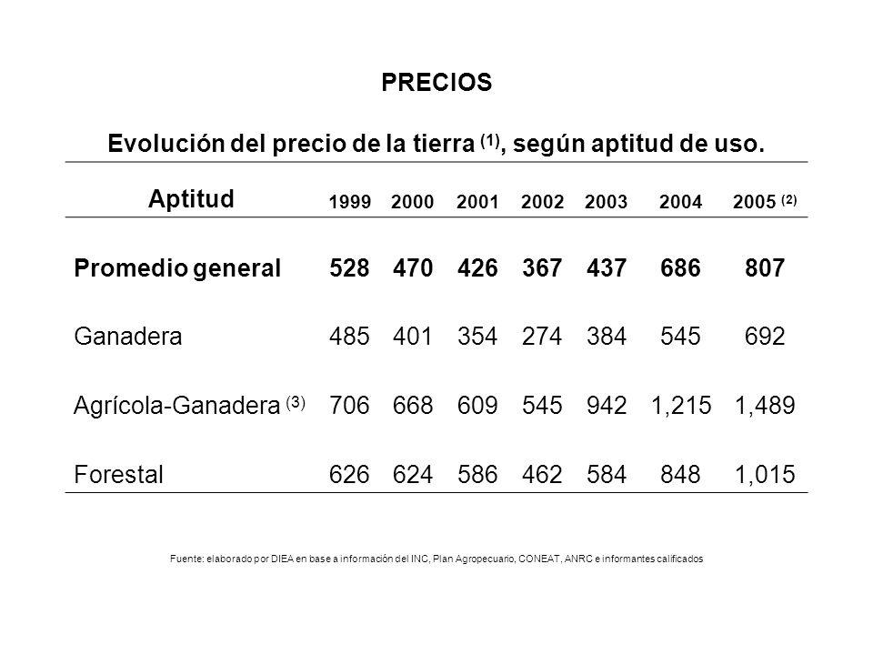 PRECIOS Evolución del precio de la tierra (1), según aptitud de uso.