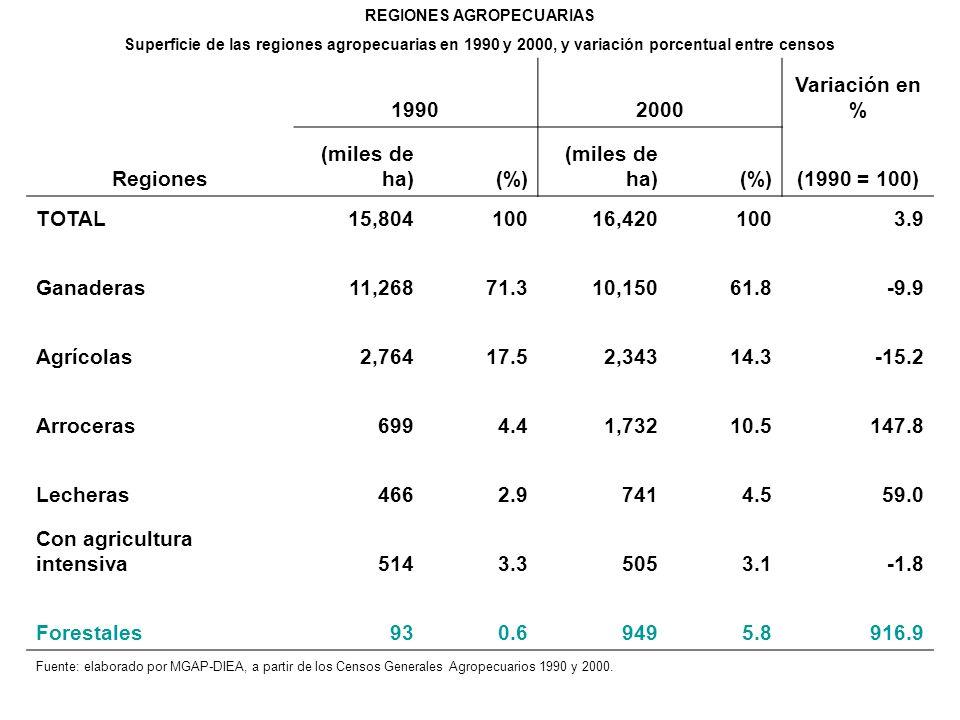 REGIONES AGROPECUARIAS Superficie de las regiones agropecuarias en 1990 y 2000, y variación porcentual entre censos 19902000 Variación en % Regiones (miles de ha)(%) (miles de ha)(%)(1990 = 100) TOTAL 15,804100 16,4201003.9 Ganaderas 11,268 71.3 10,150 61.8-9.9 Agrícolas 2,764 17.5 2,343 14.3-15.2 Arroceras 699 4.4 1,732 10.5147.8 Lecheras 466 2.9 741 4.559.0 Con agricultura intensiva 514 3.3 505 3.1-1.8 Forestales 93 0.6 949 5.8916.9 Fuente: elaborado por MGAP-DIEA, a partir de los Censos Generales Agropecuarios 1990 y 2000.