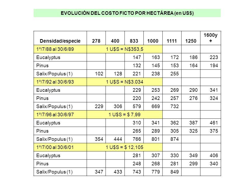 EVOLUCIÓN DEL COSTO FICTO POR HECTÁREA (en US$) Densidad/especie278400833100011111250 1600y + 1º/7/88 al 30/6/891 U$S = N$353,5 Eucalyptus 147163172186223 Pinus 132145153164194 Salix/Populus (1)102128221238255 1º/7/92 al 30/6/931 U$S = N$3.034 Eucalyptus 229253269290341 Pinus 220242257276324 Salix/Populus (1)229306579669732 1º/7/96 al 30/6/971 U$S = $ 7,99 Eucalyptus 310341362387461 Pinus 265289305325375 Salix/Populus (1)354444766801874 1º/7/00 al 30/6/011 U$S = $ 12,105 Eucalyptus 281307330349406 Pinus 248268281299340 Salix/Populus (1)347433743779849