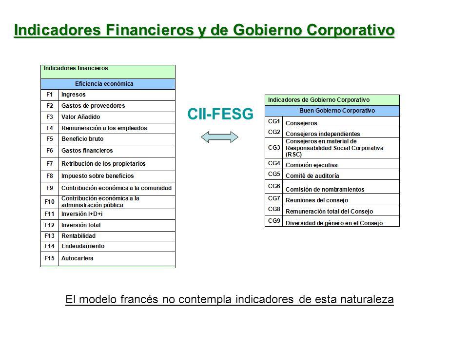Indicadores Financieros y de Gobierno Corporativo El modelo francés no contempla indicadores de esta naturaleza CII-FESG