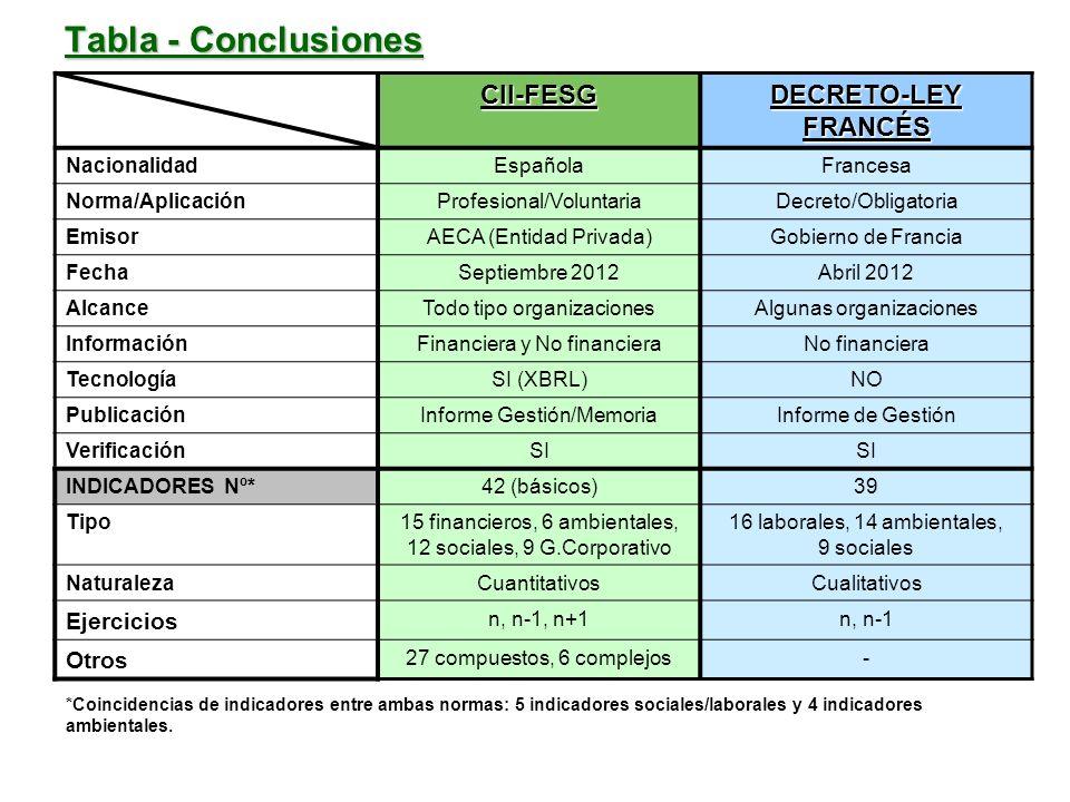 Tabla - Conclusiones CII-FESG DECRETO-LEY FRANCÉS NacionalidadEspañolaFrancesa Norma/AplicaciónProfesional/VoluntariaDecreto/Obligatoria EmisorAECA (E