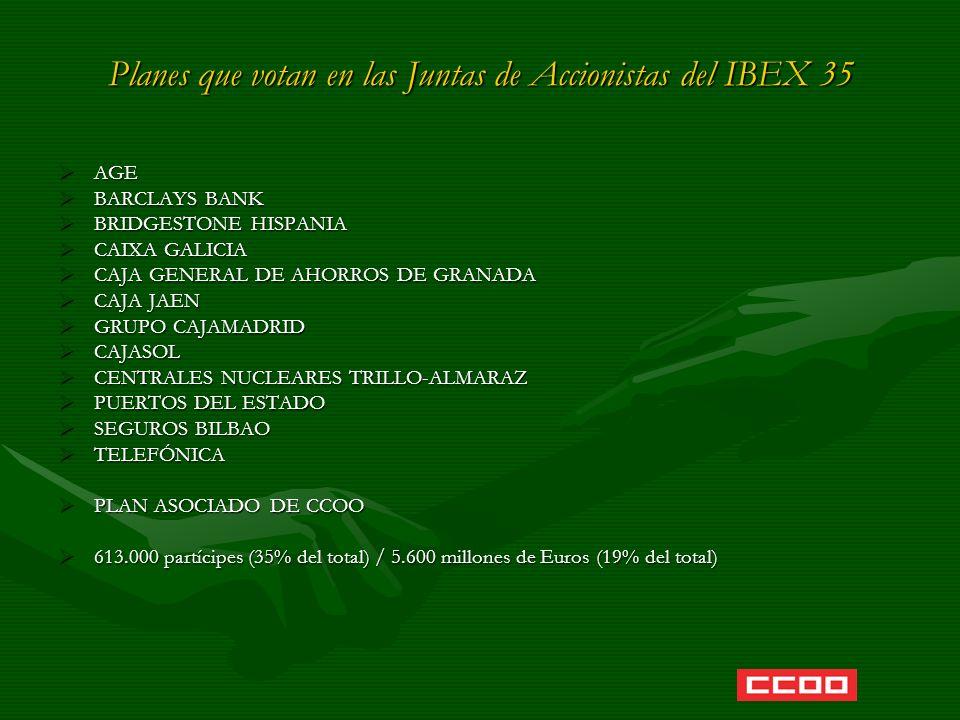Planes que votan en las Juntas de Accionistas del IBEX 35 AGE AGE BARCLAYS BANK BARCLAYS BANK BRIDGESTONE HISPANIA BRIDGESTONE HISPANIA CAIXA GALICIA