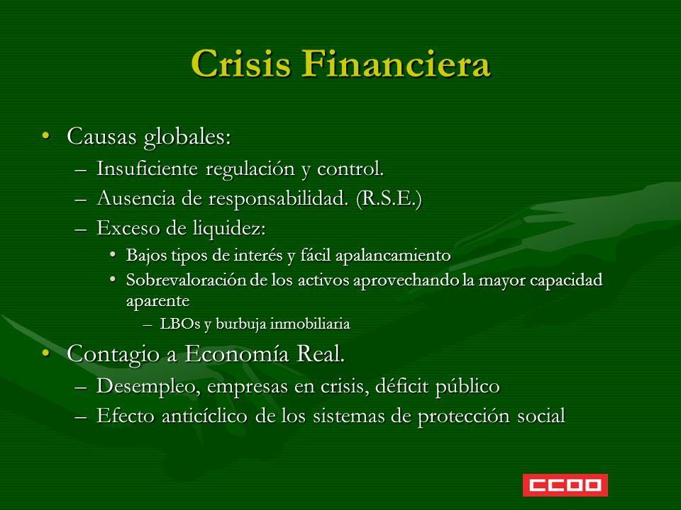 Crisis Financiera Causas globales:Causas globales: –Insuficiente regulación y control. –Ausencia de responsabilidad. (R.S.E.) –Exceso de liquidez: Baj