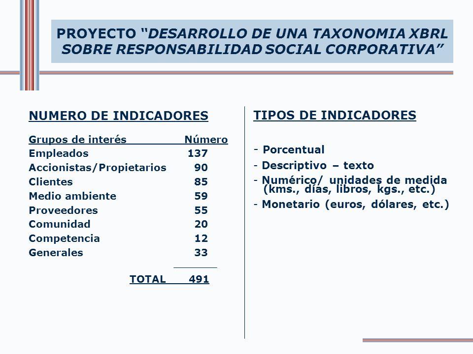PROYECTO DESARROLLO DE UNA TAXONOMIA XBRL SOBRE RESPONSABILIDAD SOCIAL CORPORATIVA TIPOS DE INDICADORES - Porcentual - Descriptivo – texto - Numérico/