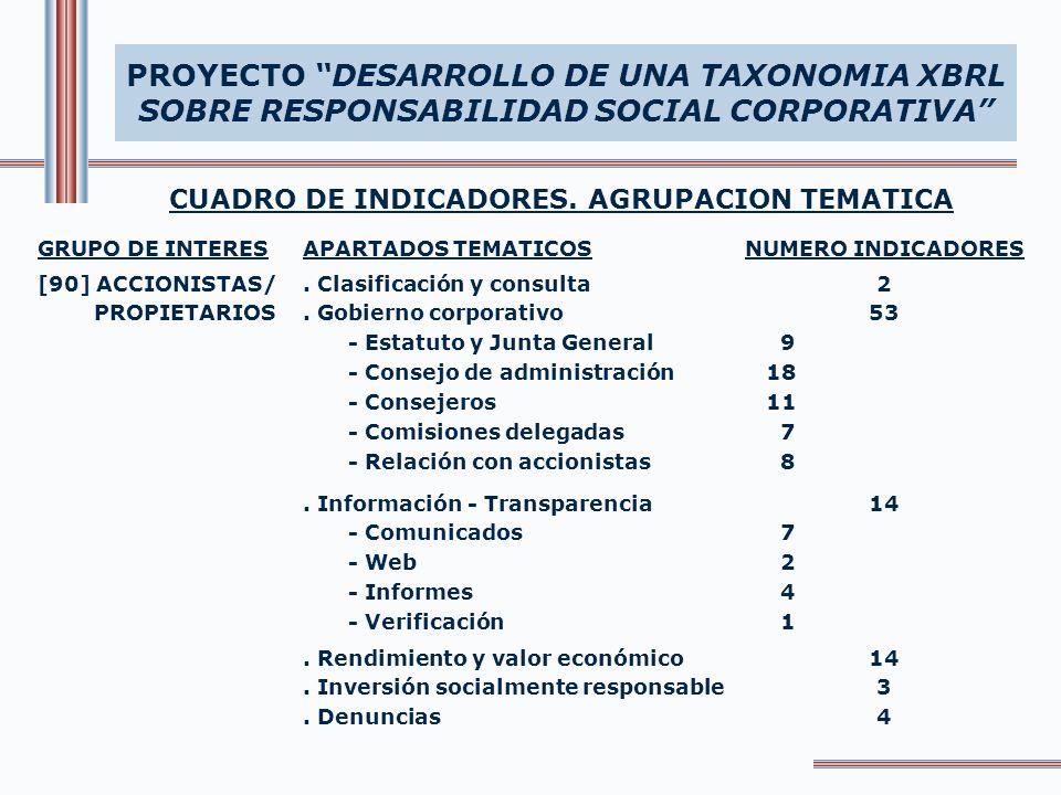 CUADRO DE INDICADORES. AGRUPACION TEMATICA PROYECTO DESARROLLO DE UNA TAXONOMIA XBRL SOBRE RESPONSABILIDAD SOCIAL CORPORATIVA GRUPO DE INTERESAPARTADO