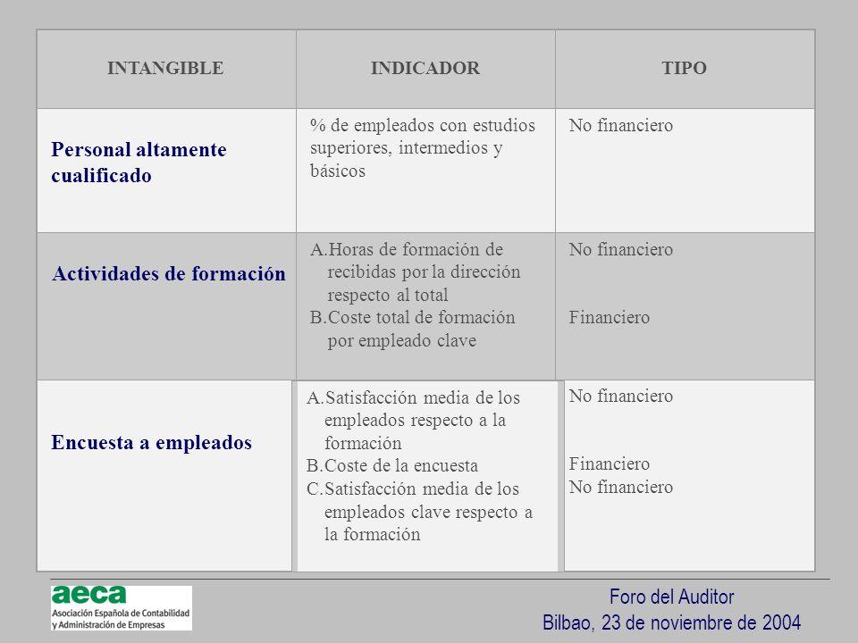 Foro del Auditor Bilbao, 23 de noviembre de 2004 INTANGIBLEINDICADORTIPO Personal altamente cualificado % de empleados con estudios superiores, interm