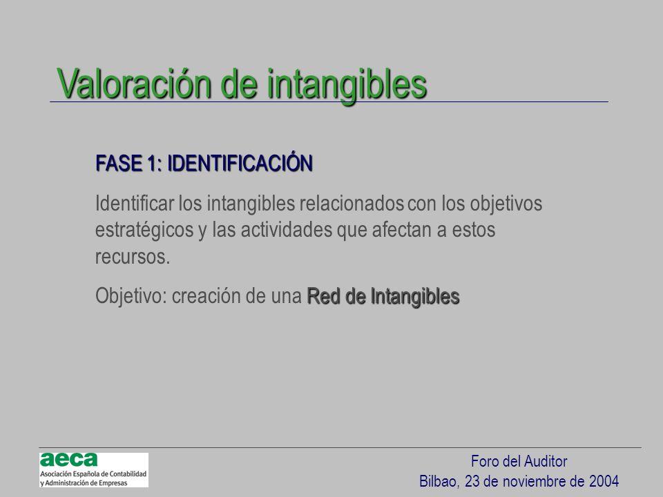 Foro del Auditor Bilbao, 23 de noviembre de 2004 FASE 1: IDENTIFICACIÓN Identificar los intangibles relacionados con los objetivos estratégicos y las