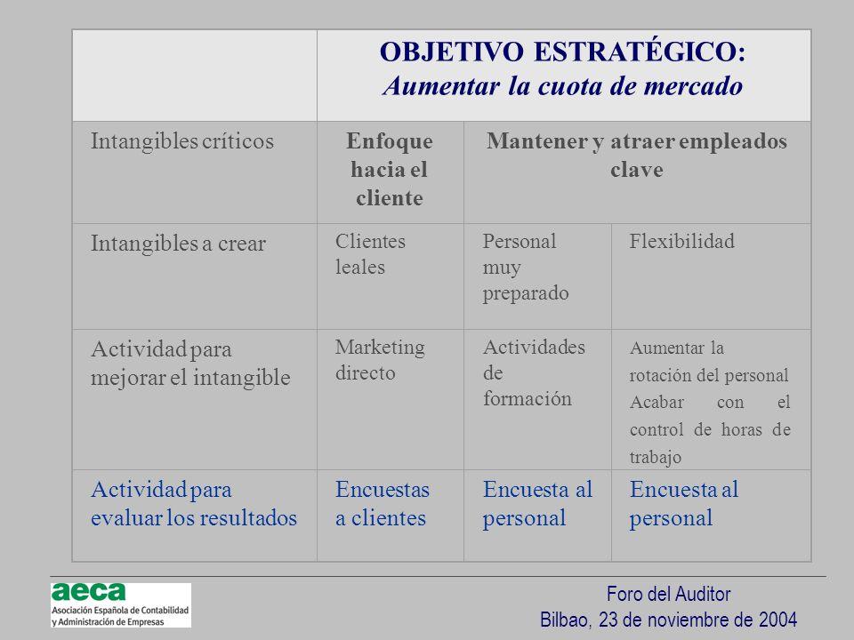 Foro del Auditor Bilbao, 23 de noviembre de 2004 OBJETIVO ESTRATÉGICO: Aumentar la cuota de mercado Intangibles críticosEnfoque hacia el cliente Mante