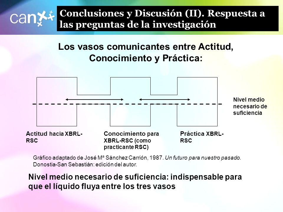21 Conclusiones y Discusión (II). Respuesta a las preguntas de la investigación Nivel medio necesario de suficiencia Actitud hacia XBRL- RSC Conocimie