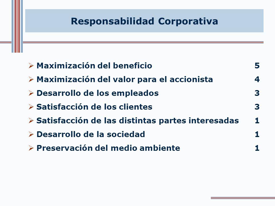 Responsabilidad Corporativa Maximización del beneficio5 Maximización del valor para el accionista4 Desarrollo de los empleados3 Satisfacción de los clientes3 Satisfacción de las distintas partes interesadas1 Desarrollo de la sociedad1 Preservación del medio ambiente1