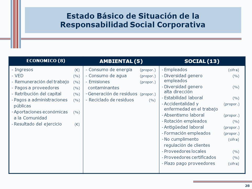 ECONOMICO (8) AMBIENTAL (5)SOCIAL (13) - Ingresos () - VED (%) - Remuneración del trabajo (%) - Pagos a proveedores (%) - Retribución del capital (%)