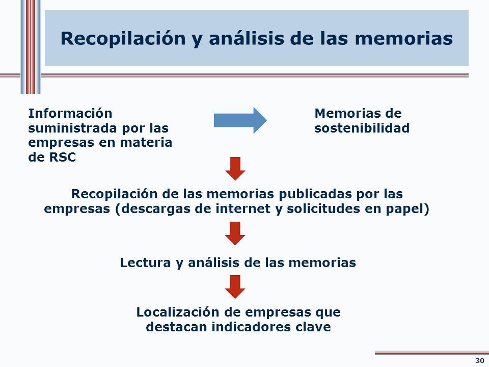 Información suministrada por las empresas en materia de RSC Memorias de sostenibilidad Recopilación de las memorias publicadas por las empresas (desca