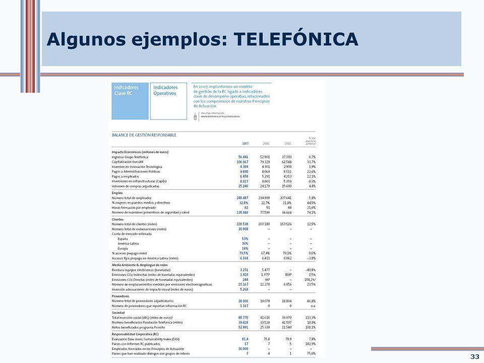 Algunos ejemplos: TELEFÓNICA 33