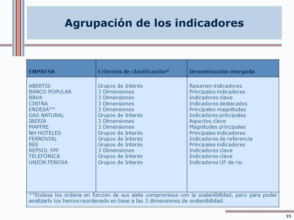 Agrupación de los indicadores 35 EMPRESACriterios de clasificación*Denominación otorgada ABERTIS BANCO POPULAR BBVA CINTRA ENDESA** GAS NATURAL IBERIA