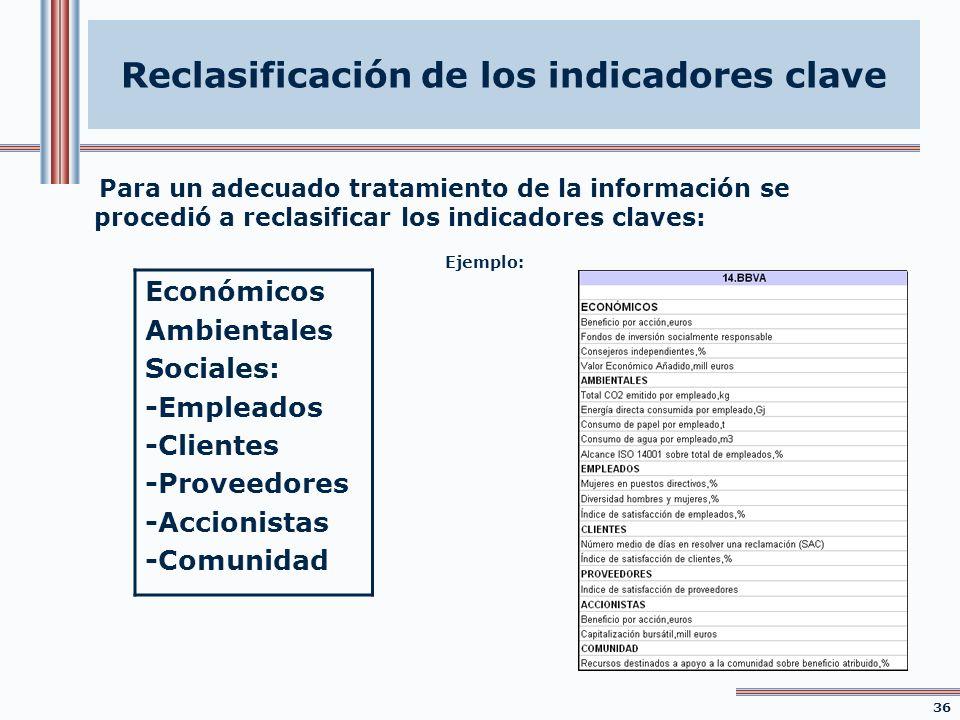 Para un adecuado tratamiento de la información se procedió a reclasificar los indicadores claves: Económicos Ambientales Sociales: -Empleados -Cliente