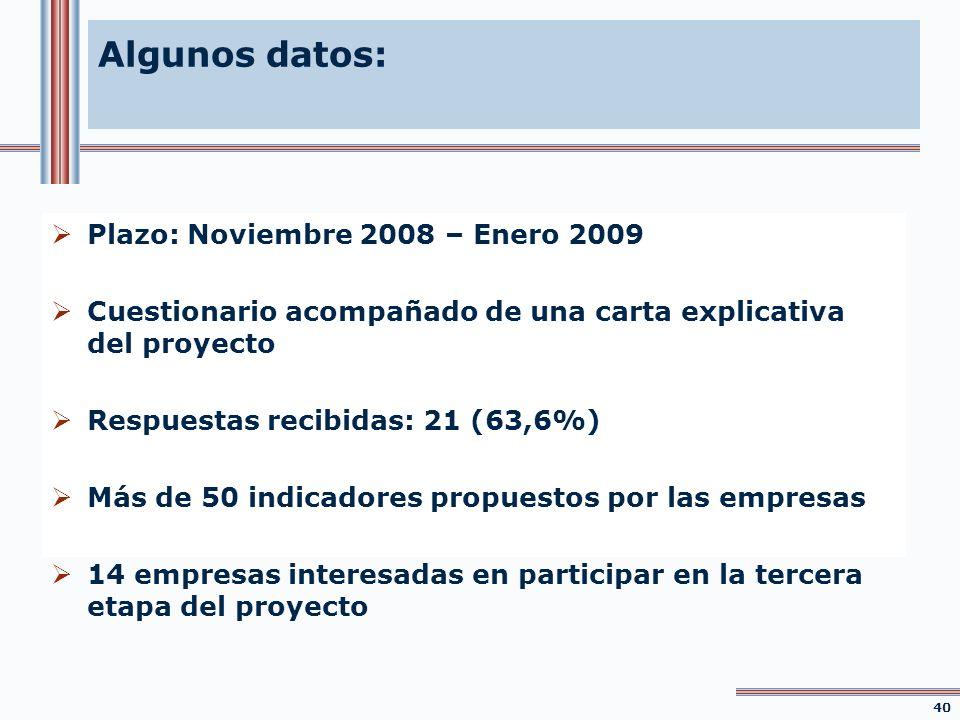 Algunos datos: Plazo: Noviembre 2008 – Enero 2009 Cuestionario acompañado de una carta explicativa del proyecto Respuestas recibidas: 21 (63,6%) Más d