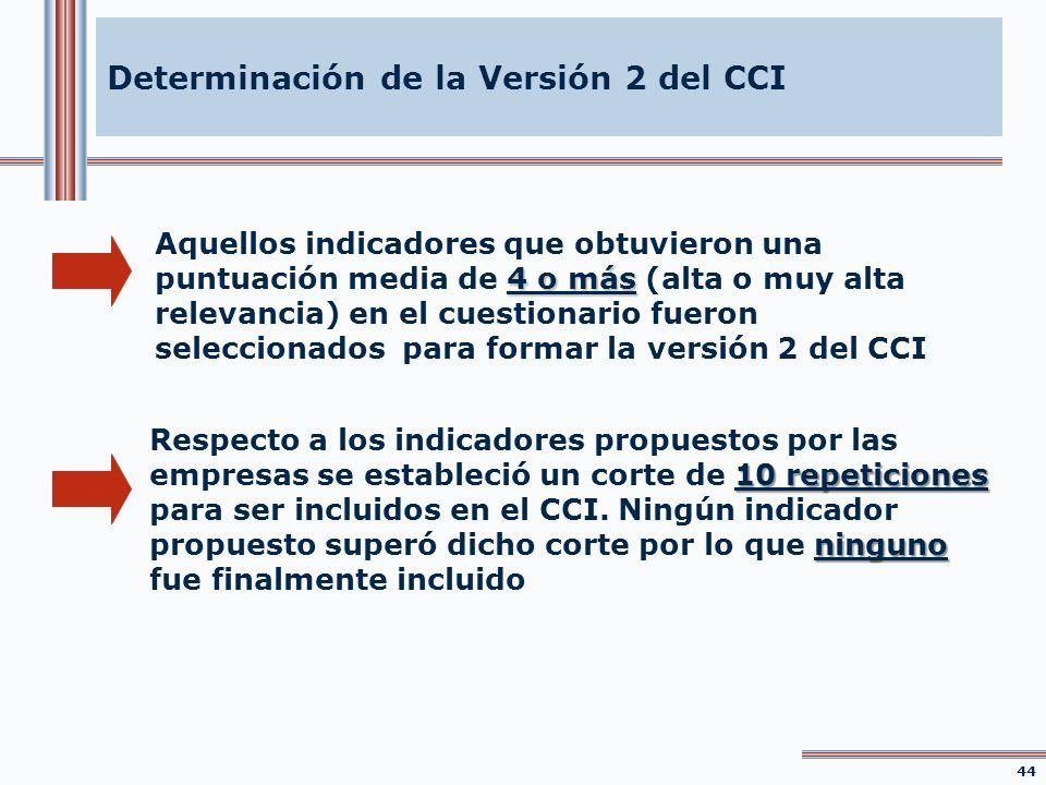 Determinación de la Versión 2 del CCI 4 o más Aquellos indicadores que obtuvieron una puntuación media de 4 o más (alta o muy alta relevancia) en el c