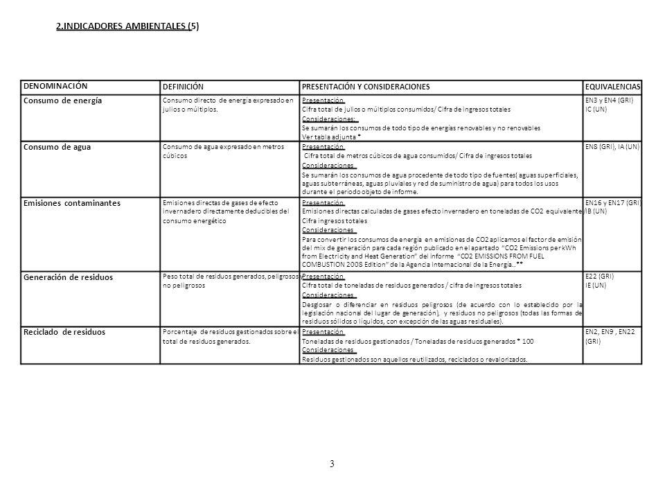 2.INDICADORES AMBIENTALES (5) DENOMINACIÓN DEFINICIÓNPRESENTACIÓN Y CONSIDERACIONESEQUIVALENCIAS Consumo de energía Consumo directo de energía expresa