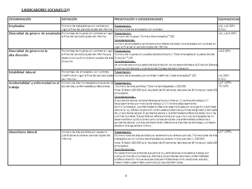 3.INDICADORES SOCIALES (13) DENOMINACIÓNDEFINICIÓNPRESENTACIÓN Y CONSIDERACIONESEQUIVALENCIAS Empleados Número de trabajadores con contrato enPresenta
