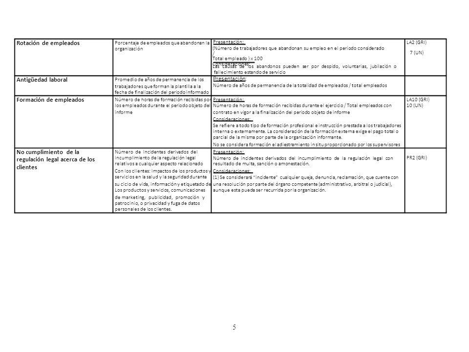 Rotación de empleados Porcentaje de empleados que abandonan la Presentación: LA2 (GRI) 7 (UN) organización (Número de trabajadores que abandonan su em