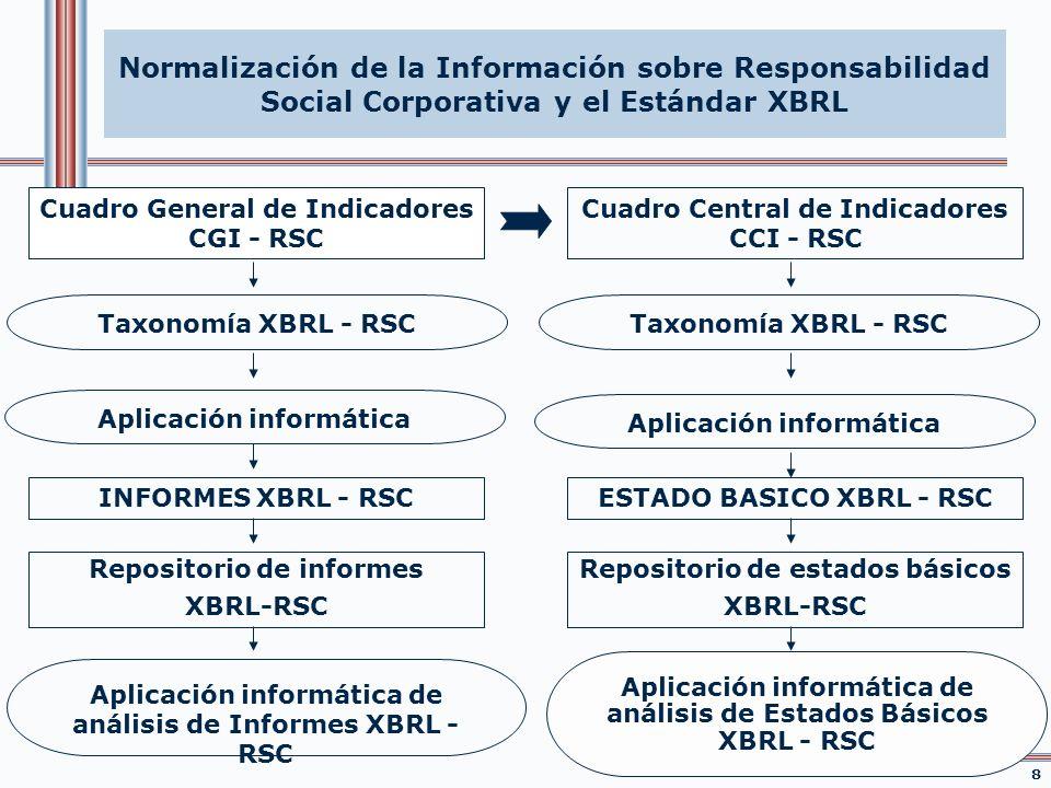 Cuadro General de Indicadores CGI - RSC 8 Cuadro Central de Indicadores CCI - RSC Taxonomía XBRL - RSC INFORMES XBRL - RSC Repositorio de informes XBR