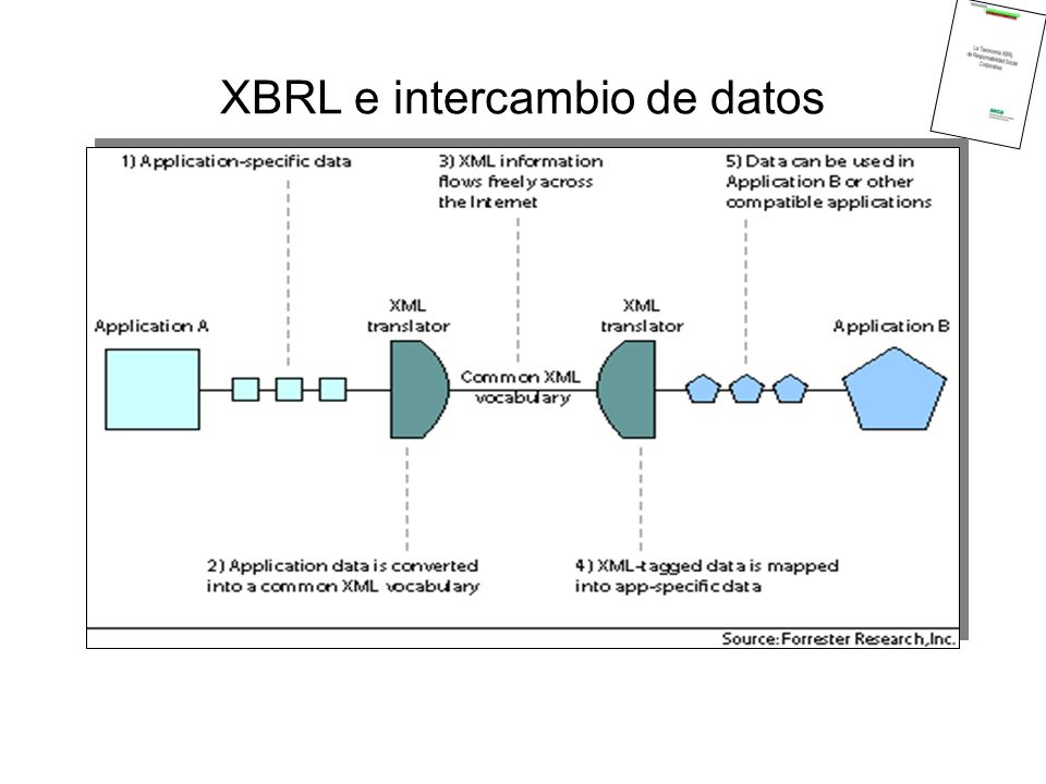 XBRL e intercambio de datos