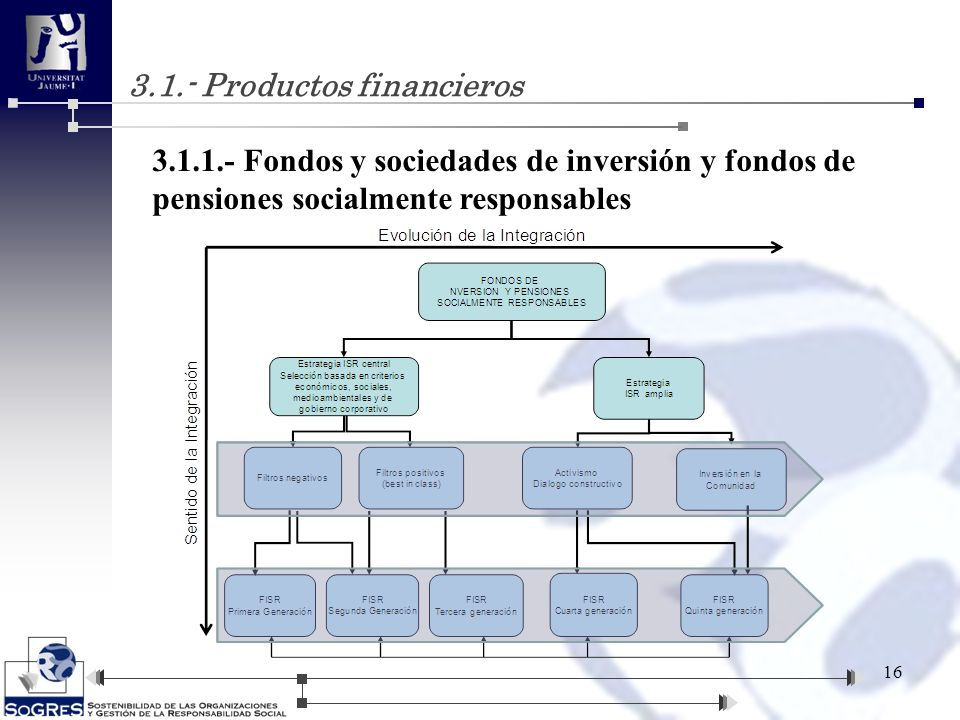 3.1.- Productos financieros 16 3.1.1.- Fondos y sociedades de inversión y fondos de pensiones socialmente responsables