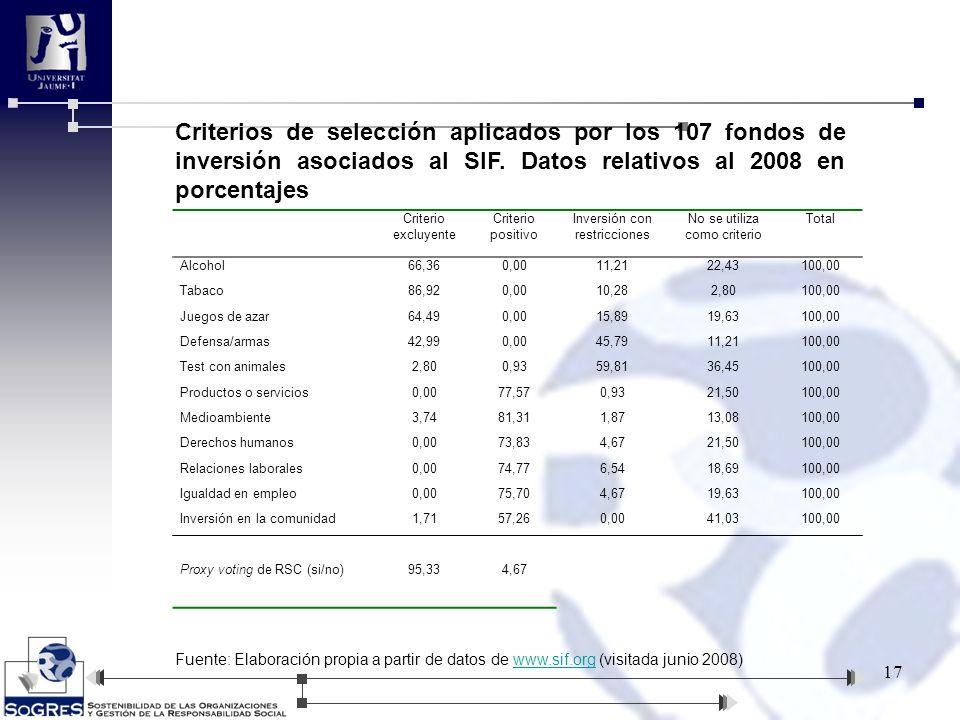 17 Criterio excluyente Criterio positivo Inversión con restricciones No se utiliza como criterio Total Alcohol66,360,0011,2122,43100,00 Tabaco86,920,0