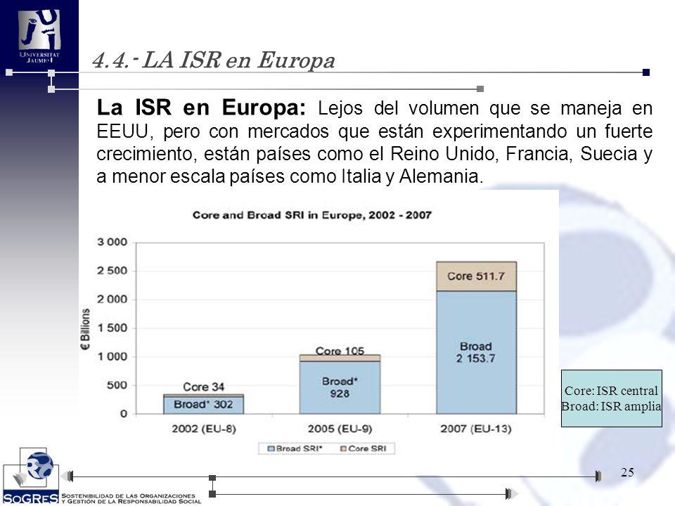 4.4.- LA ISR en Europa 25 La ISR en Europa: Lejos del volumen que se maneja en EEUU, pero con mercados que están experimentando un fuerte crecimiento,