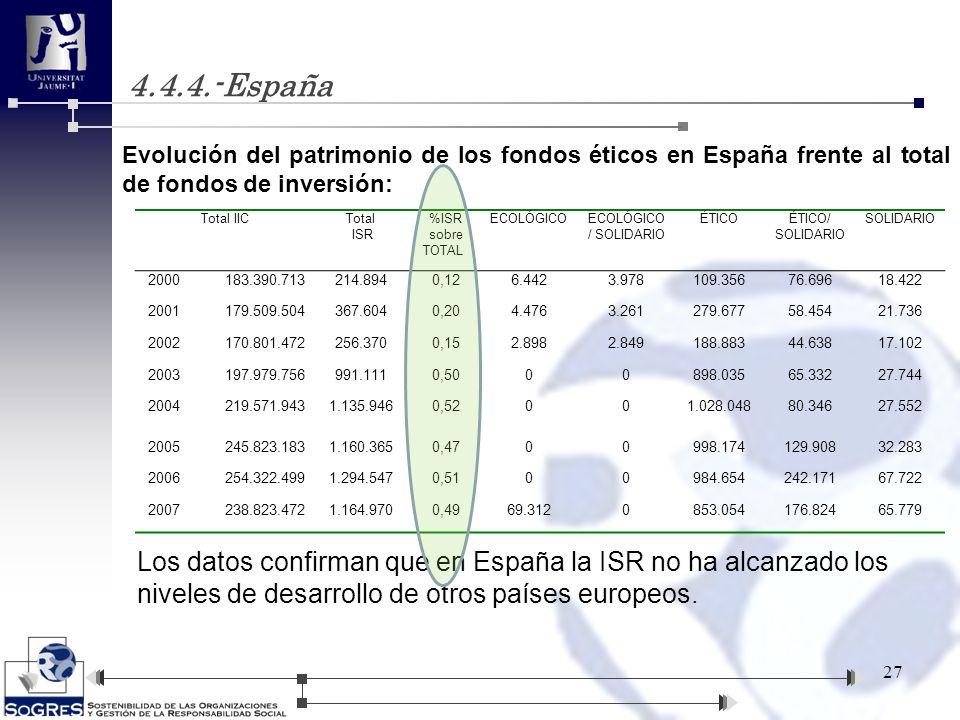 4.4.4.-España 27 Evolución del patrimonio de los fondos éticos en España frente al total de fondos de inversión: Los datos confirman que en España la