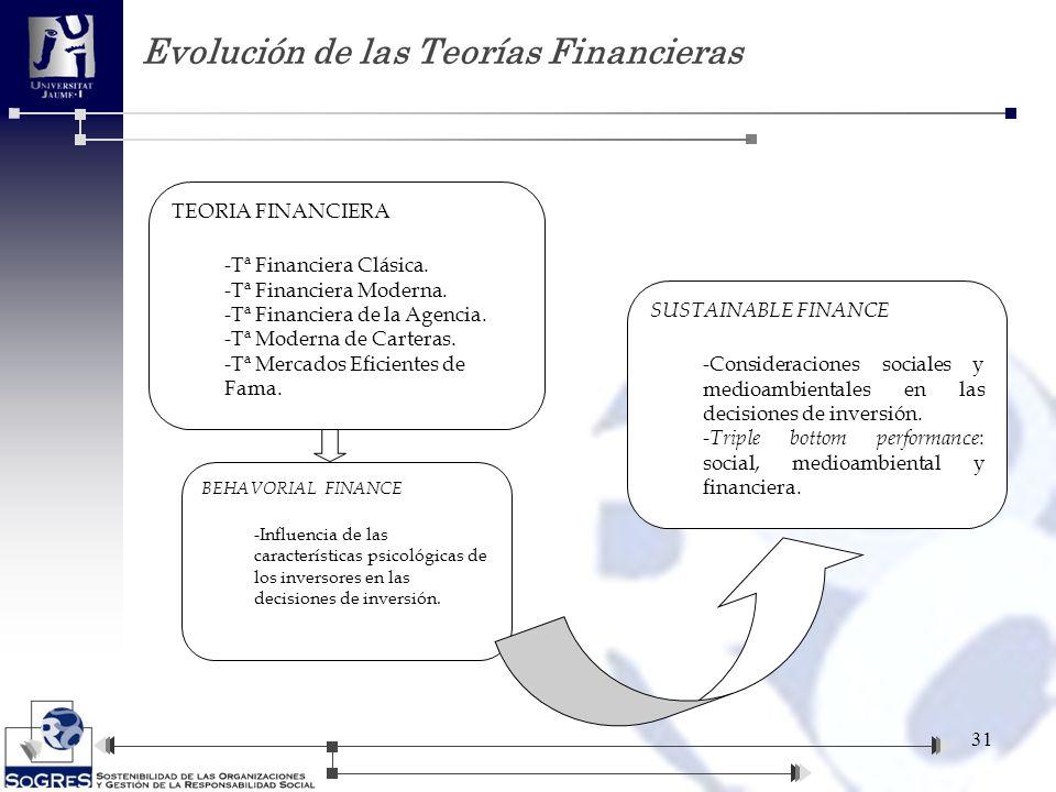 Evolución de las Teorías Financieras 31 TEORIA FINANCIERA -Tª Financiera Clásica. -Tª Financiera Moderna. -Tª Financiera de la Agencia. -Tª Moderna de