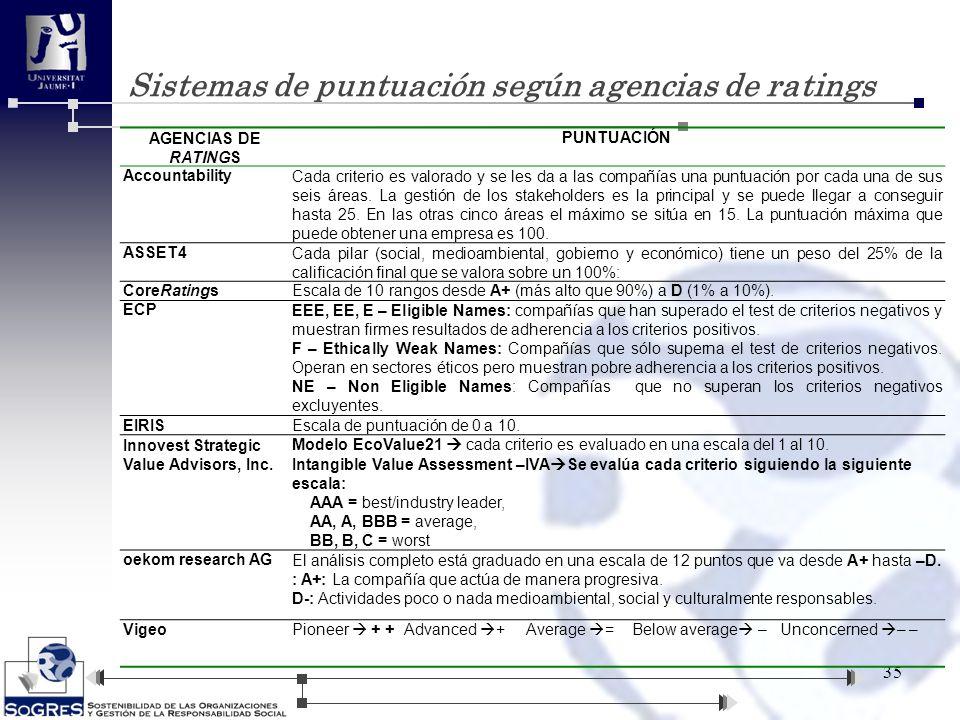 Sistemas de puntuación según agencias de ratings 35 AGENCIAS DE RATINGS PUNTUACIÓN AccountabilityCada criterio es valorado y se les da a las compañías