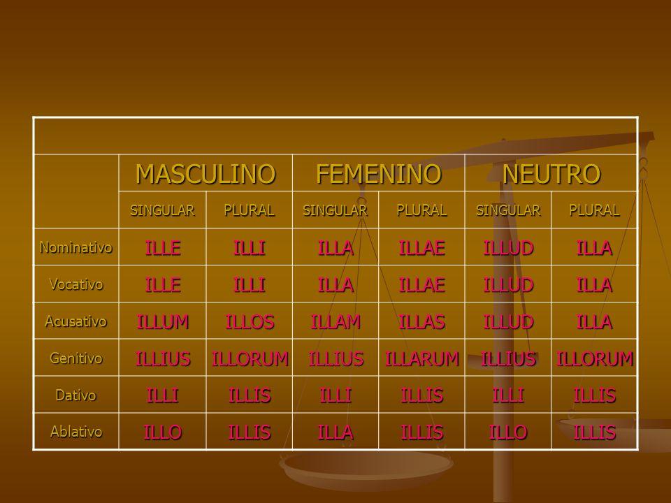 MASCULINOFEMENINONEUTRO SINGULARPLURALSINGULARPLURALSINGULARPLURAL NominativoILLEILLIILLAILLAEILLUDILLA VocativoILLEILLIILLAILLAEILLUDILLA AcusativoIL