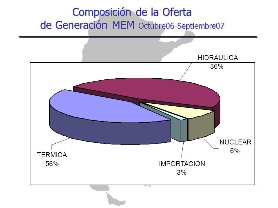 Composición de la Oferta de Generación MEM Octubre06-Septiembre07 TERMICA 56% HIDRAULICA 36% NUCLEAR 6% IMPORTACION 3%