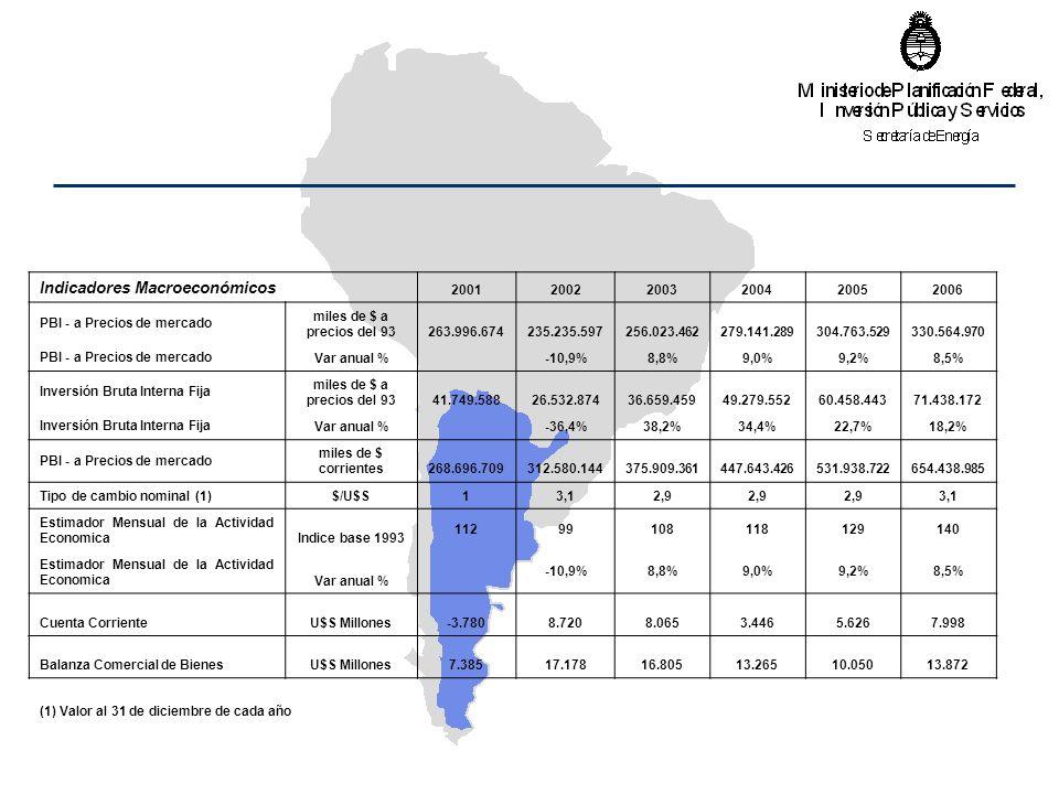 Indicadores Macroeconómicos 200120022003200420052006 PBI - a Precios de mercado miles de $ a precios del 93 263.996.674 235.235.597 256.023.462 279.141.289 304.763.529 330.564.970 PBI - a Precios de mercadoVar anual % -10,9%8,8%9,0%9,2%8,5% Inversión Bruta Interna Fija miles de $ a precios del 93 41.749.588 26.532.874 36.659.459 49.279.552 60.458.443 71.438.172 Inversión Bruta Interna FijaVar anual % -36,4%38,2%34,4%22,7%18,2% PBI - a Precios de mercado miles de $ corrientes 268.696.709 312.580.144 375.909.361 447.643.426 531.938.722 654.438.985 Tipo de cambio nominal (1)$/U$S13,12,9 3,1 Estimador Mensual de la Actividad EconomicaIndice base 1993 11299108118129140 Estimador Mensual de la Actividad EconomicaVar anual % -10,9%8,8%9,0%9,2%8,5% Cuenta CorrienteU$S Millones-3.780 8.720 8.065 3.446 5.626 7.998 Balanza Comercial de BienesU$S Millones 7.385 17.178 16.805 13.265 10.050 13.872 (1) Valor al 31 de diciembre de cada año