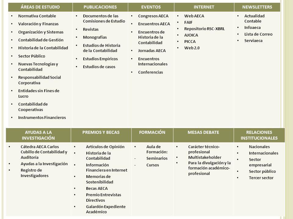 ÁREAS DE ESTUDIOPUBLICACIONESEVENTOSINTERNETNEWSLETTERS Normativa Contable Valoración y Finanzas Organización y Sistemas Contabilidad de Gestión Histo