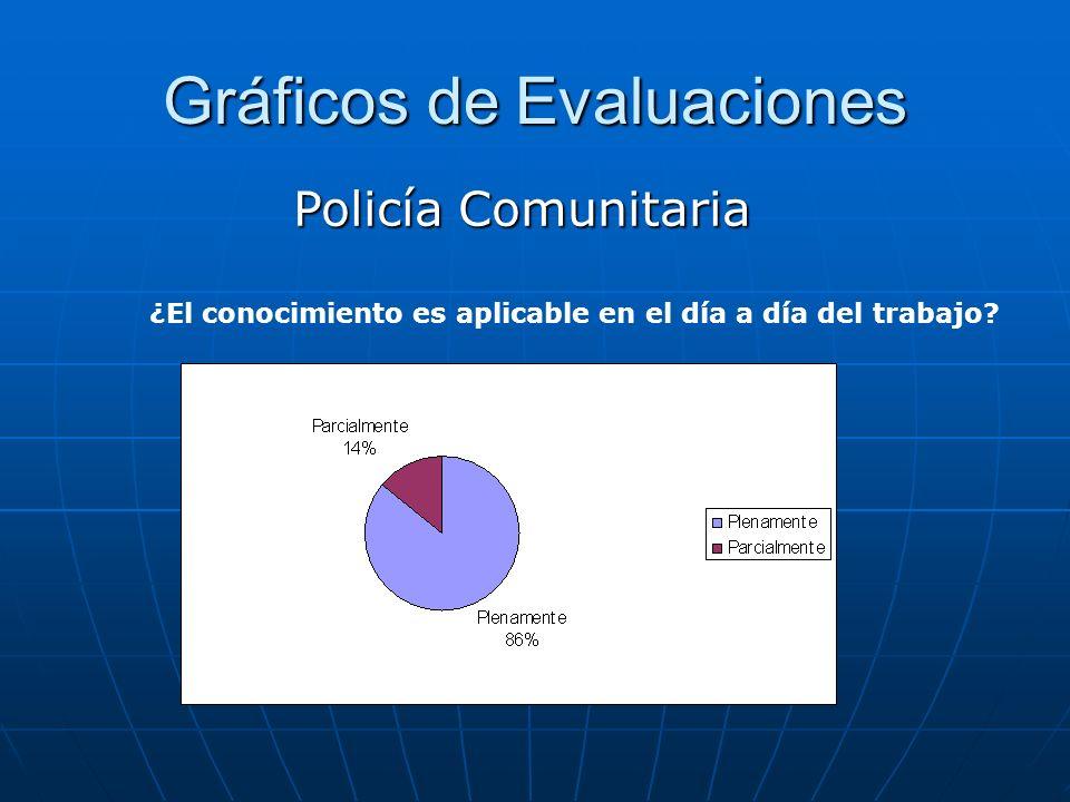 Gráficos de Evaluaciones Policía Comunitaria ¿El conocimiento es aplicable en el día a día del trabajo