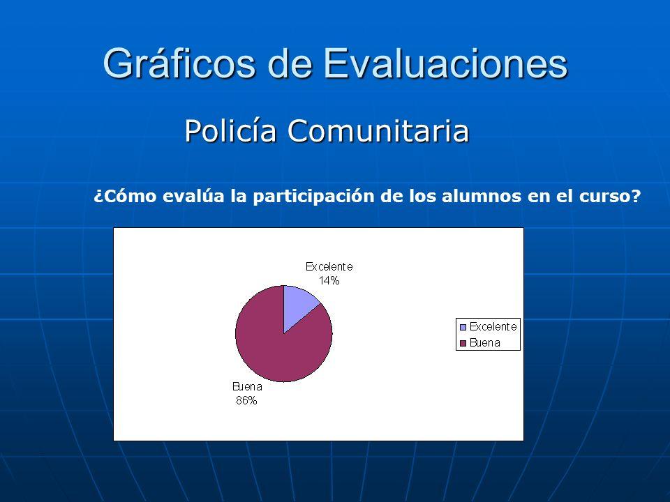 Gráficos de Evaluaciones Policía Comunitaria ¿Cómo evalúa la participación de los alumnos en el curso