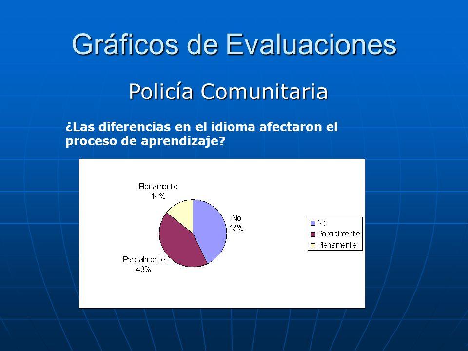 Gráficos de Evaluaciones Policía Comunitaria ¿Las diferencias en el idioma afectaron el proceso de aprendizaje?