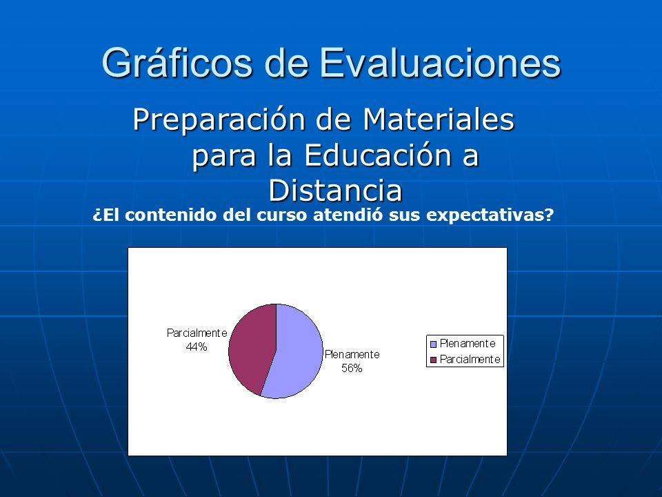 Gráficos de Evaluaciones Preparación de Materiales para la Educación a Distancia ¿El contenido del curso atendió sus expectativas