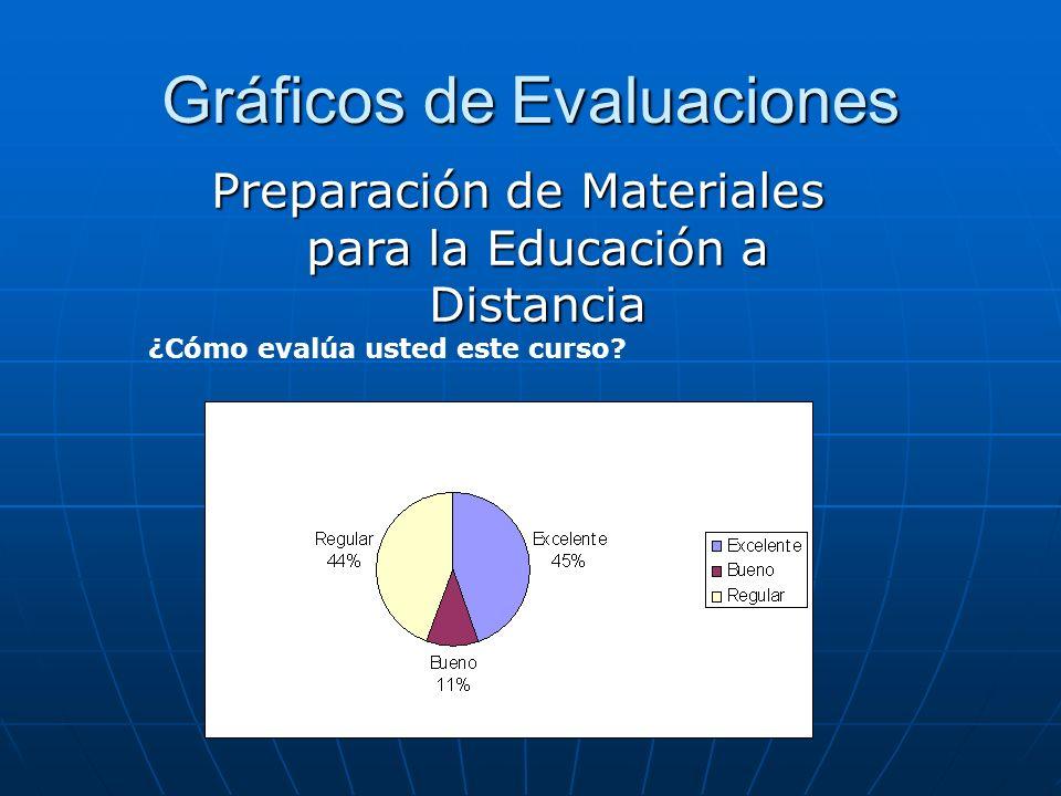 Gráficos de Evaluaciones ¿Cómo evalúa usted este curso? Preparación de Materiales para la Educación a Distancia