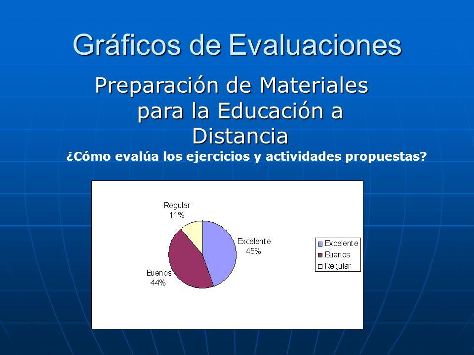 Gráficos de Evaluaciones ¿Cómo evalúa los ejercicios y actividades propuestas? Preparación de Materiales para la Educación a Distancia