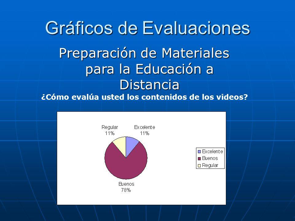 Gráficos de Evaluaciones ¿Cómo evalúa usted los contenidos de los videos? Preparación de Materiales para la Educación a Distancia